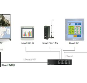 Haiwell Large Screen Controller TV Box